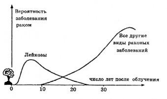 Минздрав оценит риск развития рака после Чернобыля
