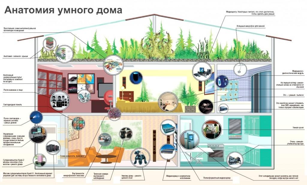 «Умный дом» – шаг в будущее