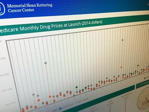 Разработан калькулятор для расчета стоимости лекарств от рака