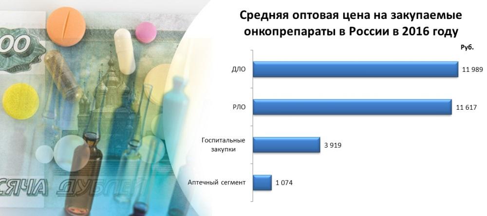 В 2016 году Россия потратила на лекарства против рака 65,2 млрд рублей